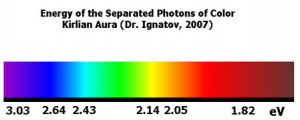 Energiespektrum